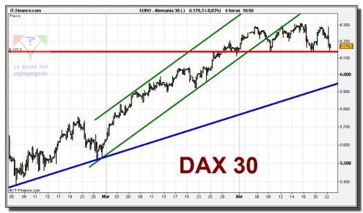dax-30-cfd-grafico-intradiario-tiempo-real-22-abril-2010