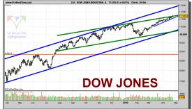 dow-jones-industrial-a-grafico-diario-26-abril-2010
