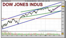 dow-jones-industrial-grafico-diario-07-abril-2010