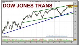 dow-jones-transportation-grafico-diario-07-abril-2010