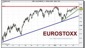 eurostoxx-50-cfd-grafico-diario-16-abril-2010