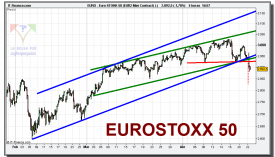 eurostoxx-50-cfd-grafico-intradiario-tiempo-real-22-abril-2010