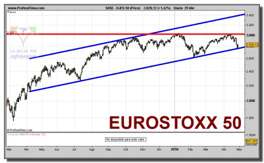 eurostoxx-50-contado-grafico-diario-29-abril-2010