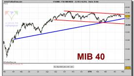 ftse-mib-index-grafico-diario-26-abril-2010
