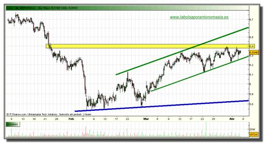 iberdrola-grafico-intradiario-tiempo-real-07-abril-2010