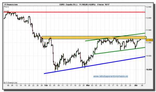 ibex-35-cfd-05-abril-2010