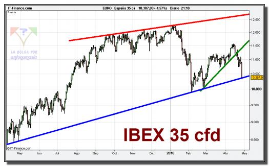 ibex-35-cfd-grafico-diario-27-abril-2010