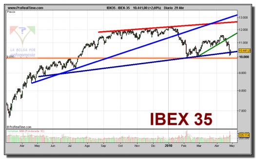ibex-35-contado-grafico-diario-29-abril-2010