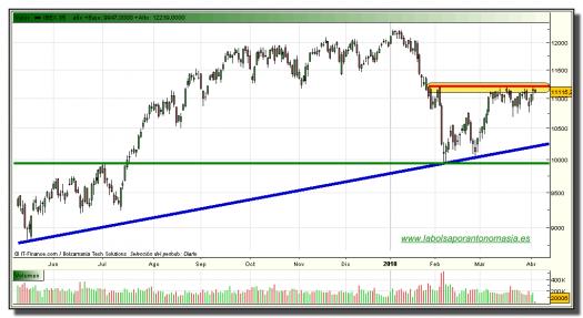 ibex-35-contado-grafico-diario-tiempo-real-07-abril-2010