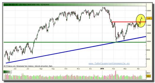 ibex-35-grafico-diario-13-abril-2010