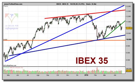 ibex-35-grafico-diario-26-abril-2010