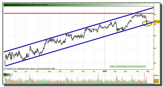 inditex-grafico-diario-tiempo-real-29-abril-2010