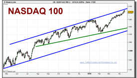 nasdaq-100-cfd-grafico-diario-16-abril-2010