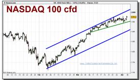 nasdaq-100-cfd-grafico-intradiario-05-abril-2010