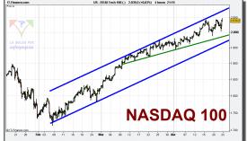 nasdaq-100-cfd-grafico-intradiario-tiempo-real-22-abril-2010