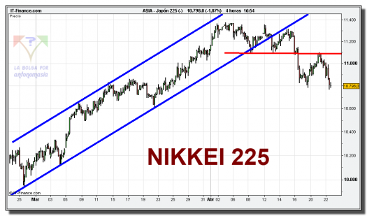 nikkei-225-cfd-grafico-intradiario-tiempo-real-22-abril-2010
