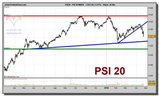 psi-20-index-grafico-diario-26-abril-2010