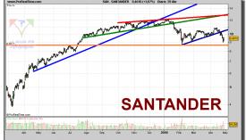 santander-grafico-diario-29-abril-2010