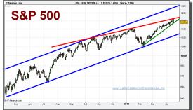 sp-500-cfd-grafico-diario-16-abril-2010