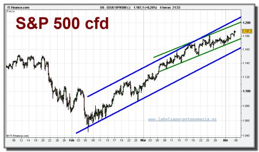 sp-500-cfd-grafico-intradiario-05-abril-2010