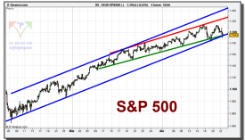 sp-500-cfd-grafico-intradiario-tiempo-real-22-abril-2010