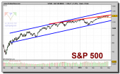 sp-500-contado-grafico-diario-29-abril-2010