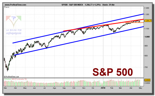 sp-500-contado-grafico-diario-29-abril-2010