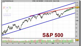 sp-500-index-grafico-diario-26-abril-2010