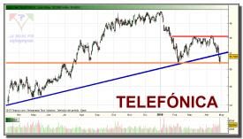 telefonica-grafico-diario-29-abril-2010