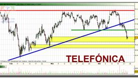 telefonica-grafico-intradiario-22-abril-2010