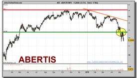 abertis-grafico-diario-17-mayo-2010
