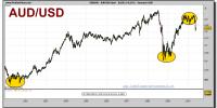 aud_usd-spot-grafico-semanal-25-mayo-2010