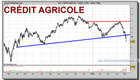 credit-agricole-grafico-diario-07-mayo-2010