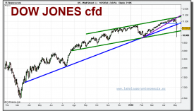 dow-jones-industrial-cfd-grafico-diario-06-mayo-2010