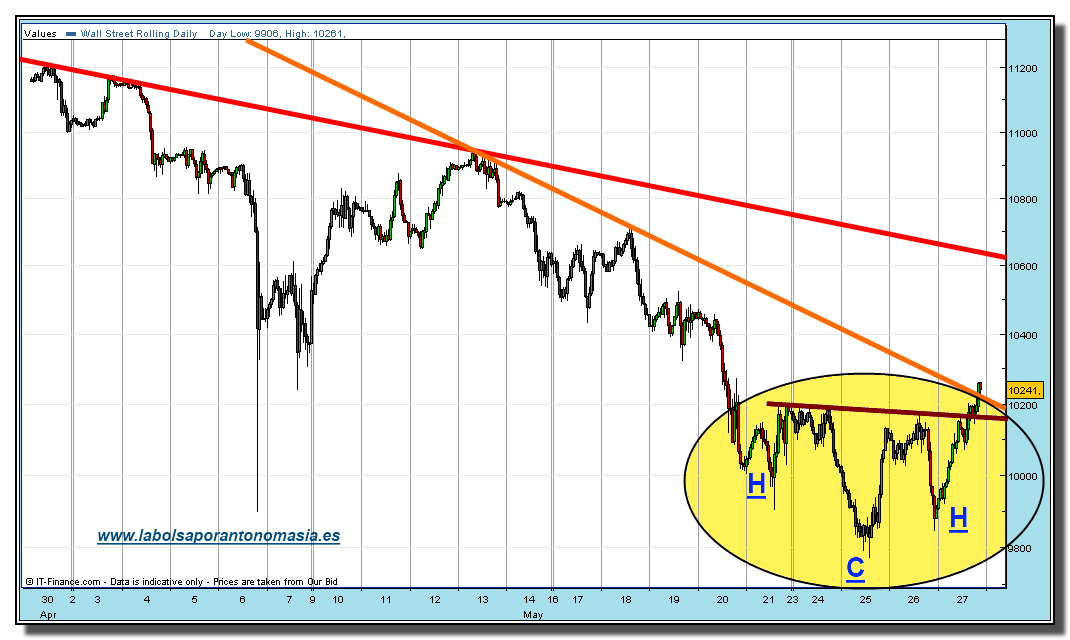 dow-jones-industrial-cfd-grafico-horario-27-mayo-2010