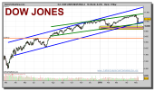 dow-jones-industrial-contado-grafico-diario-11-mayo-2010-1