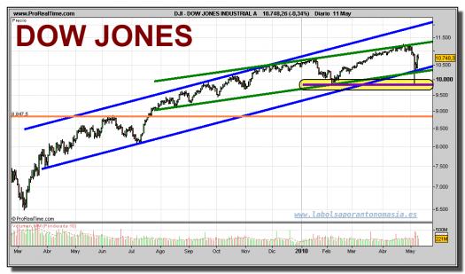 dow-jones-industrial-contado-grafico-diario-11-mayo-2010-1