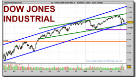 dow-jones-industrial-grafico-diario-18-mayo-2010