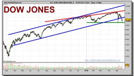 dow-jones-industrial-grafico-diario-21-mayo-2010