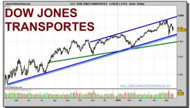 dow-jones-transportation-grafico-diario-18-mayo-2010