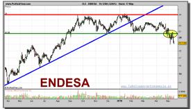 endesa-grafico-diario-17-mayo-2010