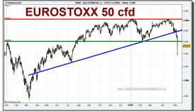 eurostoxx-50-cfd-grafico-diario-06-mayo-2010