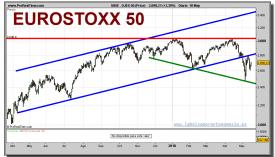 eurostoxx-50-grafico-diario-18-mayo-2010