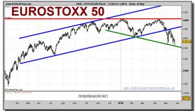 eurostoxx-50-grafico-diario-26-mayo-2010