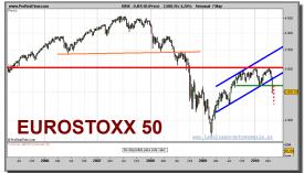 eurostoxx-50-grafico-semanal-07-mayo-2010