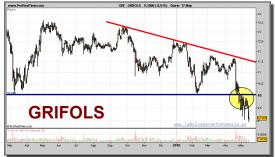 grifols-grafico-diario-17-mayo-2010