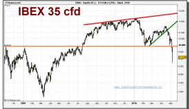ibex-35-cfd-grafico-diario-06-mayo-2010