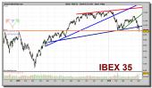 ibex-35-grafico-diario-04-mayo-2010