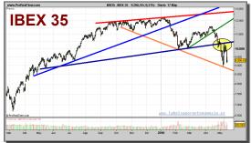 ibex-35-grafico-diario-17-mayo-2010