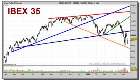 ibex-35-grafico-diario-18-mayo-2010